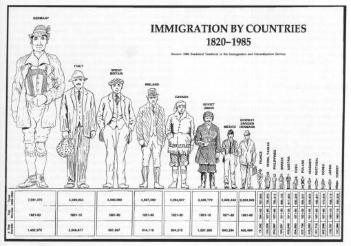 Immigration_by_country